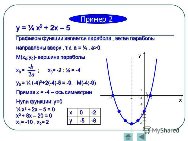 y = ¼ x 2 + 2x – 5 Графиком функции является парабола, ветви параболы направлены вверх, т.к. а = ¼, a>0. M(x 0 ;y 0 )- вершина параболы x 0 = ; x 0 = -2 : ½ = -4 y 0 = ¼ (-4) 2 +2(-4)-5 = -9. M(-4;-9) Прямая х = -4 – ось симметрии Нули функции: y=0 ¼