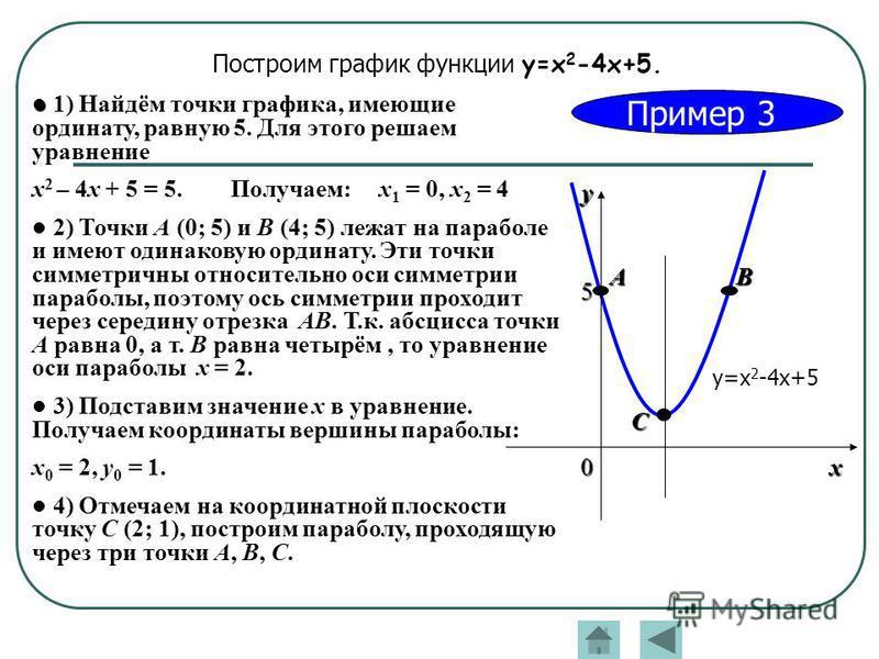 Пример 3 Построим график функции y=x 2 -4x+5. 1) Найдём точки графика, имеющие ординату, равную 5. Для этого решаем уравнение x 2 – 4x + 5 = 5. Получаем: х 1 = 0, х 2 = 4 2) Точки А (0; 5) и В (4; 5) лежат на параболе и имеют одинаковую ординату. Эти