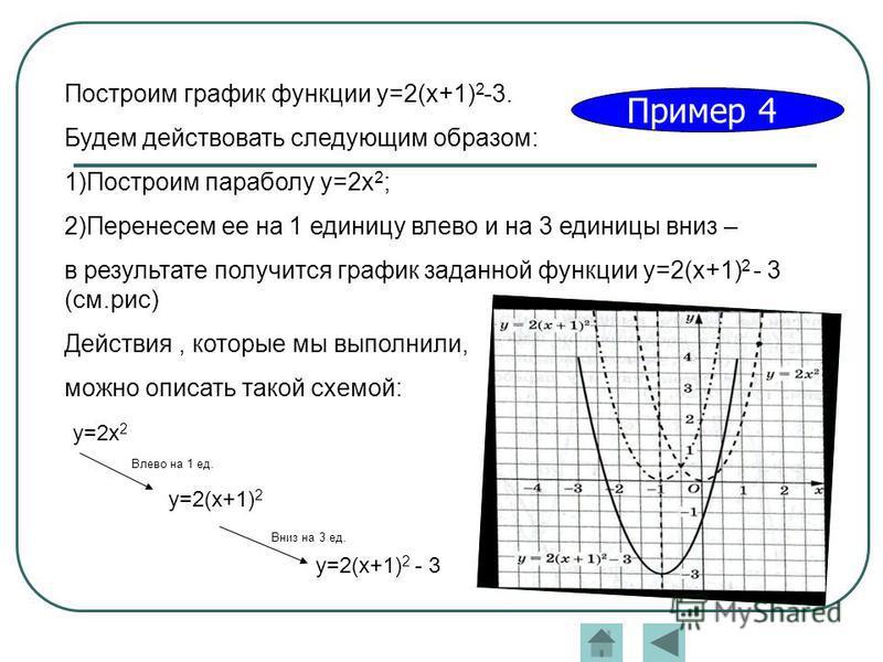 Пример 4 Построим график функции y=2(x+1) 2 -3. Будем действовать следующим образом: 1)Построим параболу y=2x 2 ; 2)Перенесем ее на 1 единицу влево и на 3 единицы вниз – в результате получится график заданной функции y=2(x+1) 2 - 3 (см.рис) Действия,