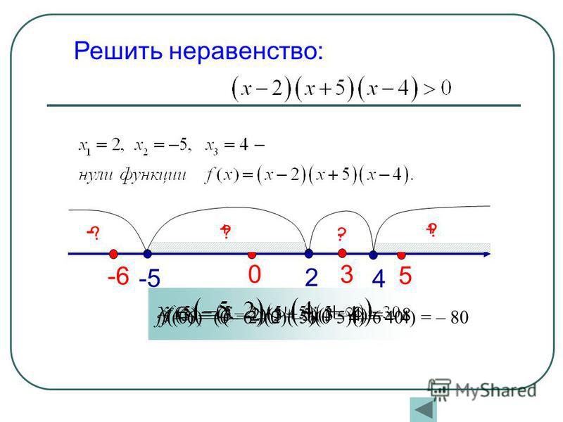 -5 4 2 ? ? ? ? 5 + 3 - 0 + -6 - Решить неравенство: f (3) = (3 – 2)(3 + 5)(3 – 4) = – 8 f (0) = (0 – 2)(0 + 5)(0 – 4) = 40f (– 6) = (– 6 – 2)(– 6 + 5)(– 6 – 4) = – 80