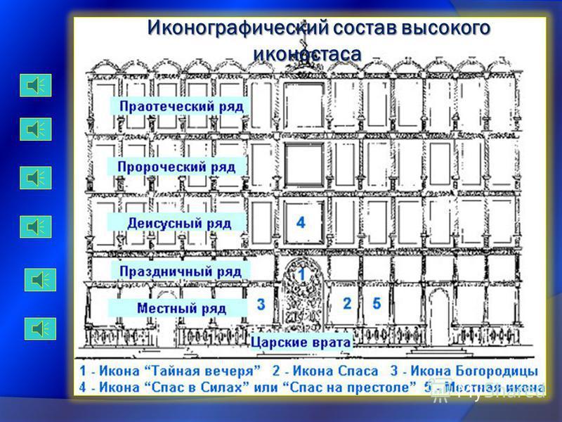 Царские врата принято открывать только во время богослужения (в русском богослужении только в определенные моменты). Через них могут проходить только священнослужители. Дьяконские двери могут в любое время использоваться для простого входа и выхода и