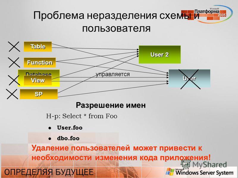 Проблема неразделения схемы и пользователя User Database Object управляется Table View SP Function User 2 Разрешение имен Н-р: Select * from Foo User.foo User.foo dbo.foo dbo.foo Удаление пользователей может привести к необходимости изменения кода пр