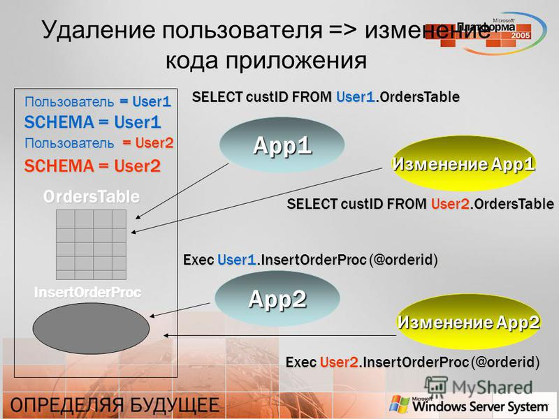 Удаление пользователя => изменение кода приложения App1 App2 SELECT custID FROM User1. OrdersTable Изменение App1 Изменение App2 OrdersTable InsertOrderProc SELECT custID FROM User2. OrdersTable Exec User1. InsertOrderProc (@orderid) Exec User2. Inse