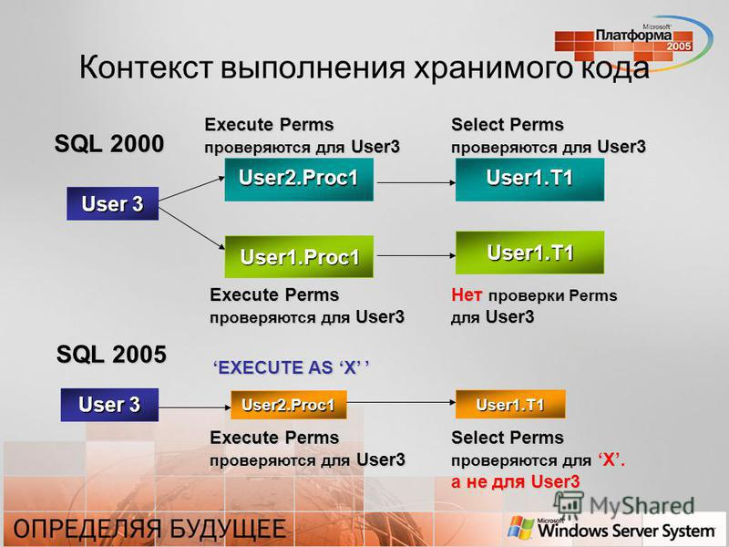 User 3 Select Perms проверяются для User3 Execute Perms проверяются для User3 User1.Proc1 User1.T1 Нет проверки Perms для User3 User 3 User2.Proc1 User1.T1 EXECUTE AS X EXECUTE AS X Execute Perms проверяются для User3 Select Perms проверяются для X.