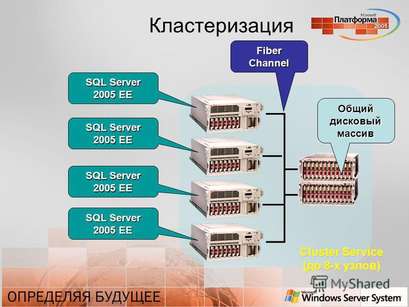 Кластеризация Cluster Service (до 8-х узлов) SQL Server 2005 EE SQL Server 2005 EE SQL Server 2005 EE SQL Server 2005 EE Общий дисковый массив Fiber Channel