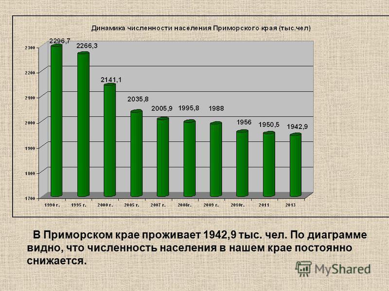 В Приморском крае проживает 1942,9 тыс. чел. По диаграмме видно, что численность населения в нашем крае постоянно снижается.