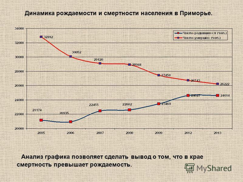 Динамика рождаемости и смертности населения в Приморье. Анализ графика позволяет сделать вывод о том, что в крае смертность превышает рождаемость.