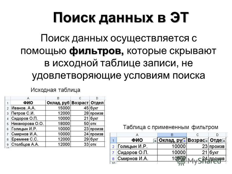 фильтров, Поиск данных осуществляется с помощью фильтров, которые скрывают в исходной таблице записи, не удовлетворяющие условиям поиска Поиск данных в ЭТ Исходная таблица Таблица с примененным фильтром