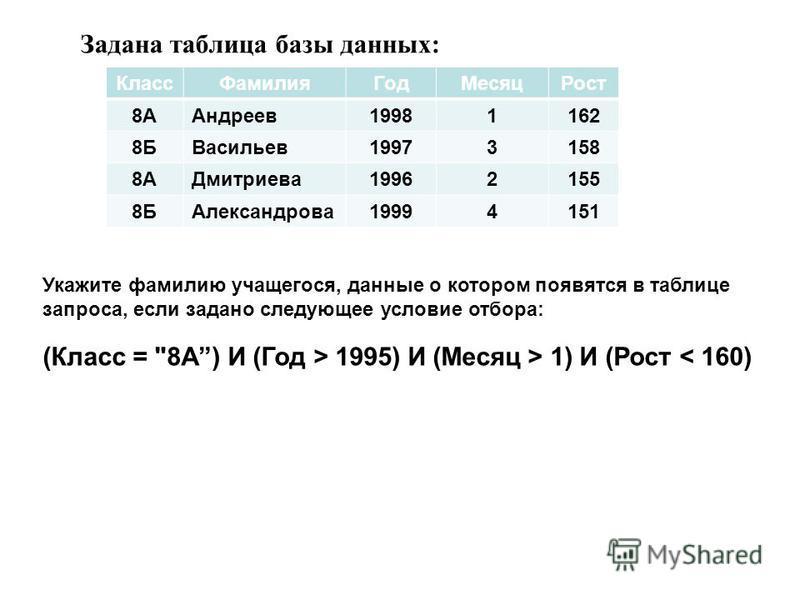 Задана таблица базы данных: Класс ФамилияГод МесяцРост 8ААндреев 19981162 8БВасильев 19973158 8АДмитриева 19962155 8БАлександрова 19994151 Укажите фамилию учащегося, данные о котором появятся в таблице запроса, если задано следующее условие отбора: (