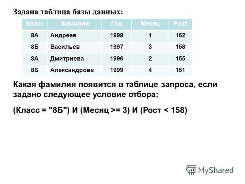 Задана таблица базы данных: Класс ФамилияГод МесяцРост 8ААндреев 19981162 8БВасильев 19973158 8АДмитриева 19962155 8БАлександрова 19994151 Какая фамилия появится в таблице запроса, если задано следующее условие отбора: (Класс =