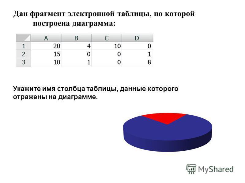 Дан фрагмент электронной таблицы, по которой построена диаграмма: Укажите имя столбца таблицы, данные которого отражены на диаграмме.