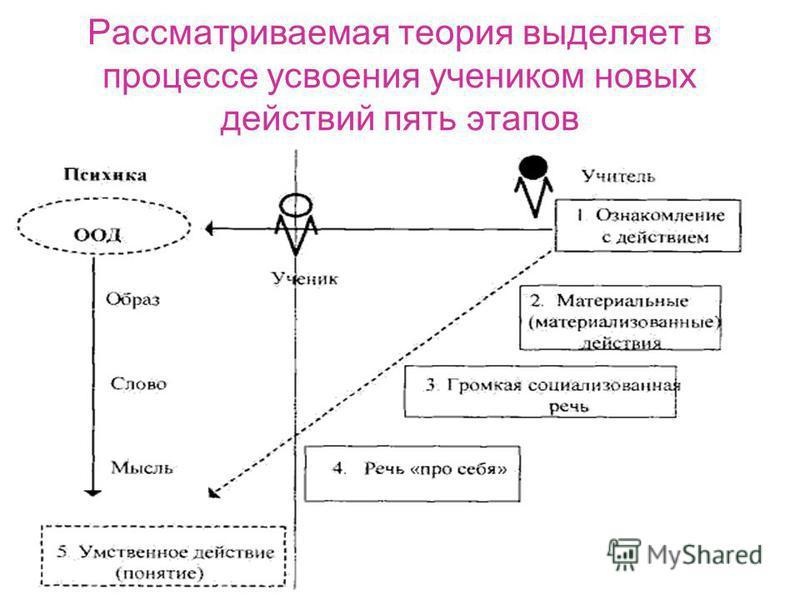 Рассматриваемая теория выделяет в процессе усвоения учеником новых действий пять этапов