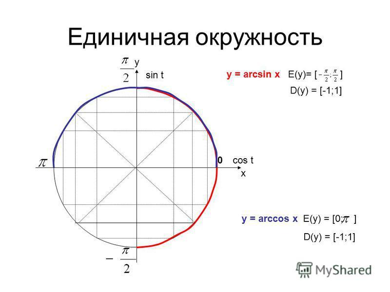 Единичная окружность х у cos t sin t 0 y = arcsin x E(y)= [] y = arccos x E(y) = [0; ] D(y) = [-1;1]