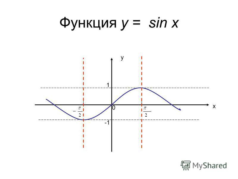 Функция у = sin x у х 1 0