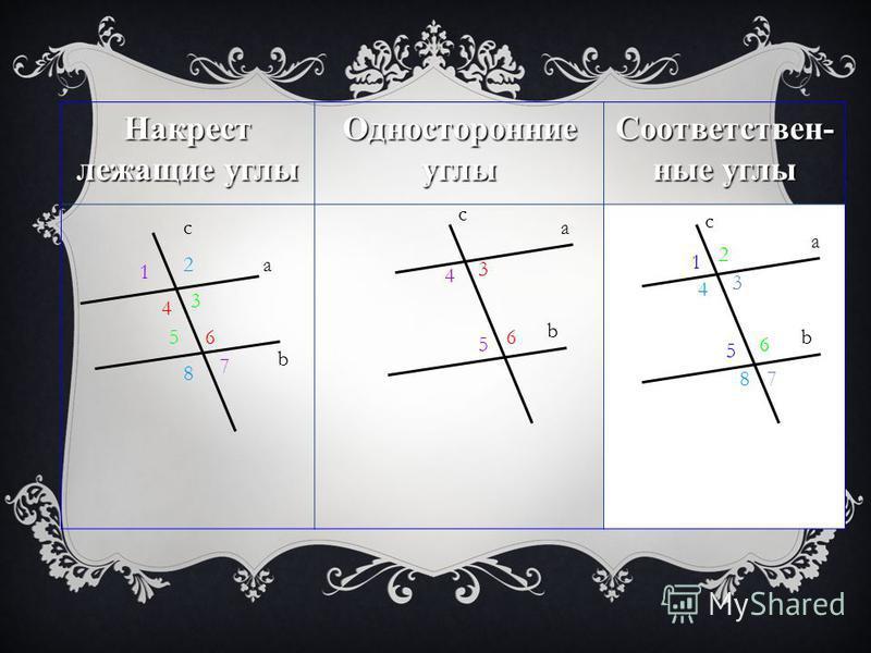 Накрест лежащие углы Односторонние углы Соответствен- ные углы a b c c a b c a b 5 3 4 6 1 5 4 8 2 6 3 7 4 6 3 5 1 7 2 8