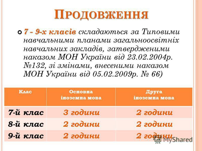 П РОДОВЖЕННЯ 5-6-х класів зі змінами, внесеними наказом МОН України від 29.05.2014 664 5-6-х класів складаються за Типовими навчальними планами загальноосвітніх навчальних закладів ІІ ступеня, затвердженими наказом МОНмолодьспорту України від 03.04.2