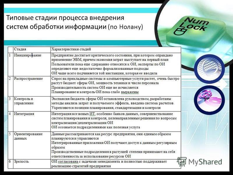 Типовые стадии процесса внедрения систем обработки информации (по Нолану)