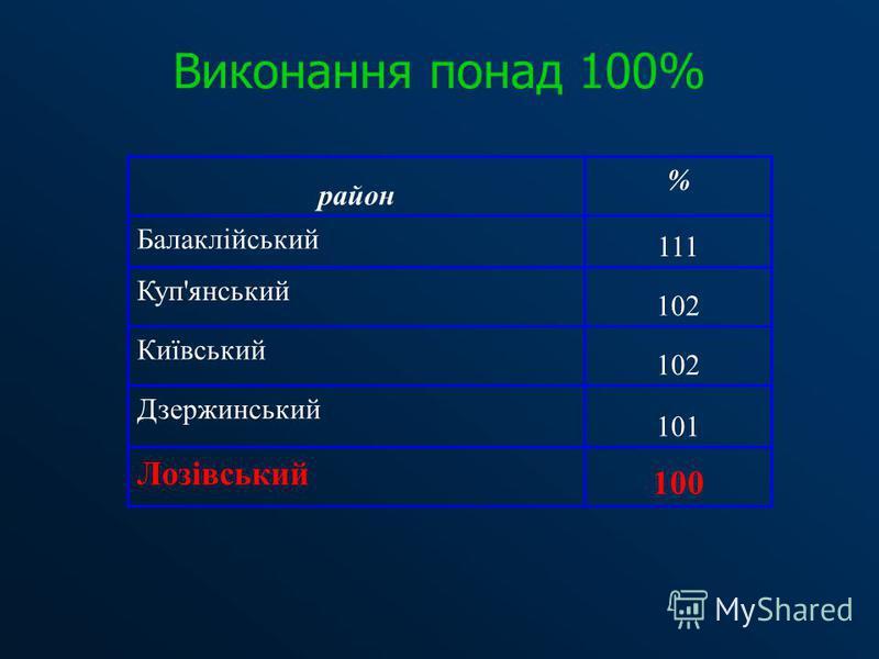 Виконання понад 100% район % Балаклійський 111 Куп'янський 102 Київський 102 Дзержинський 101 Лозівський 100