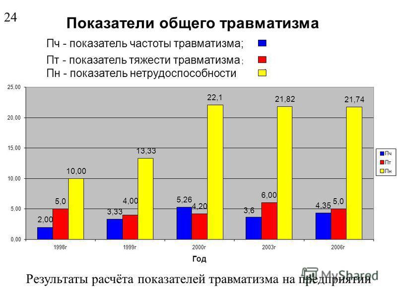 Показатель частоты в разных странах ( со смертельным исходом ) ФРГ – 0,042; США – 0,048; Япония – 0,049; Россия - 0,143; Бразилия – 0,228. Показатель общего травматизма в России П ч 6. (по данным МБТ)