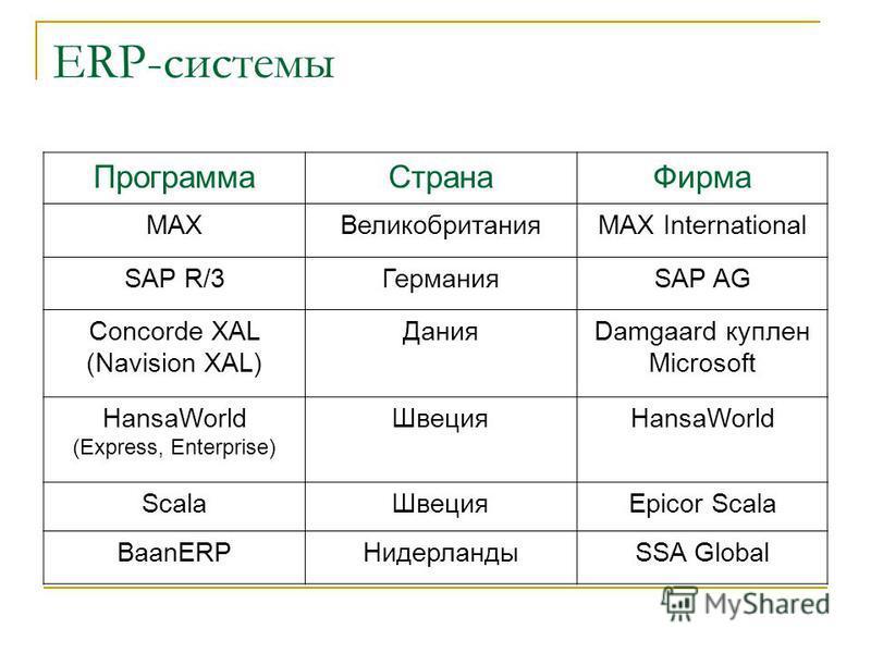 ERP-системы Программа Страна Фирма MAXВеликобританияМАХ International SAP R/3ГерманияSAP AG Concorde XAL (Navision XAL) ДанияDamgaard куплен Microsoft HansaWorld (Express, Enterprise) ШвецияHansaWorld Scala ШвецияEpicor Scala BaanERPНидерландыSSA Glo
