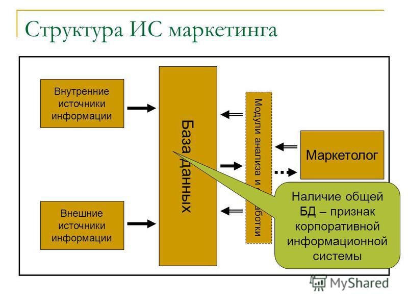 Структура ИС маркетинга База данных Внутренние источники информации Внешние источники информации Маркетолог Модули анализа и обработки Наличие общей БД – признак корпоративной информационной системы