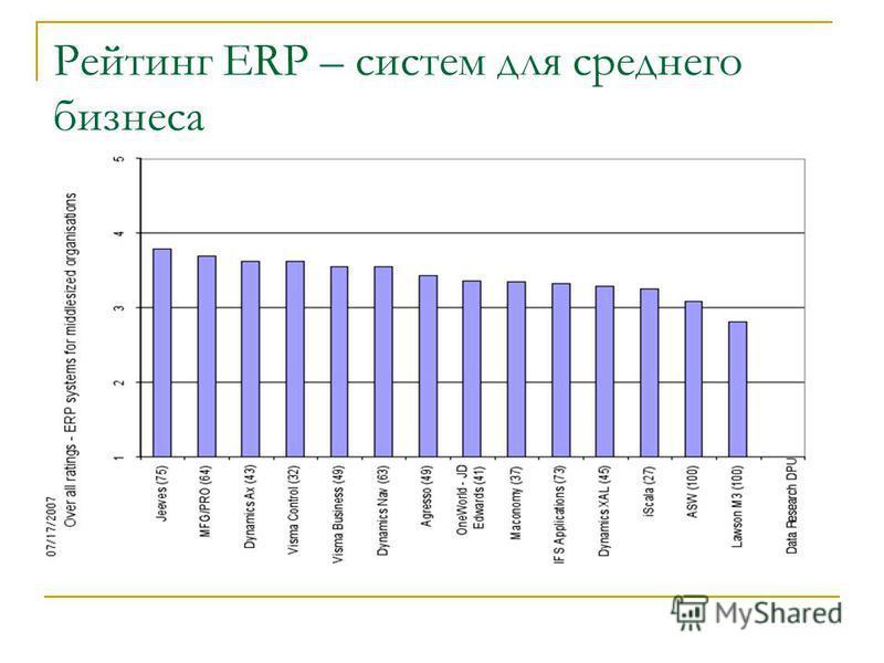 Рейтинг ERP – систем для среднего бизнеса