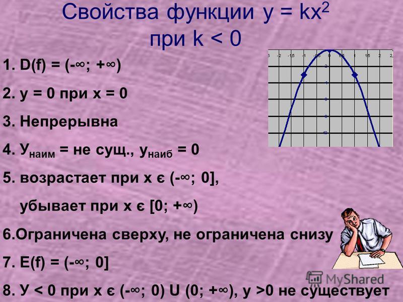 Свойства функции у = kх 2 при k < 0 1. D(f) = (-; +) 2. у = 0 при х = 0 3. Непрерывна 4. У наим = не сущ., у наиб = 0 5. возрастает при х є (-; 0], убывает при х є [0; +) 6. Ограничена сверху, не ограничена снизу 7. Е(f) = (-; 0] 8. У < 0 при х є (-;