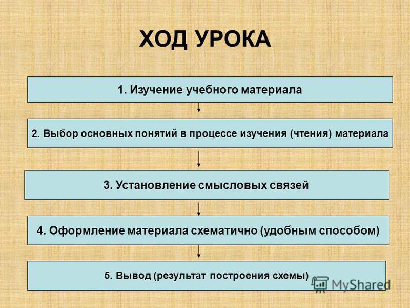 ХОД УРОКА 1. Изучение учебного материала 2. Выбор основных понятий в процессе изучения (чтения) материала 3. Установление смысловых связей 4. Оформление материала схематично (удобным способом) 5. Вывод (результат построения схемы)