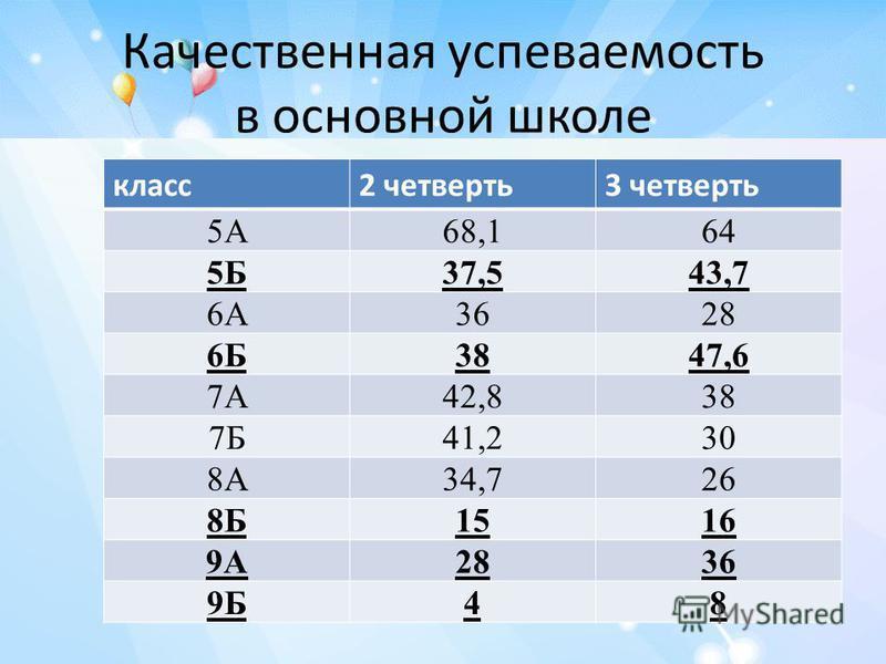 Качественная успеваемость в основной школе класс 2 четверть 3 четверть 5А68,164 5Б37,543,7 6А3628 6Б3847,6 7А42,838 7Б41,230 8А34,726 8Б1516 9А2836 9Б48