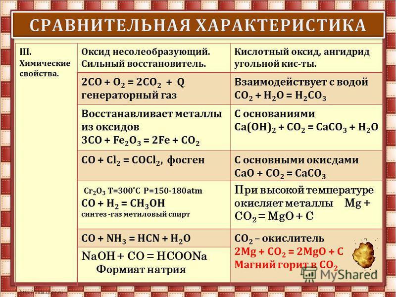 III. Химические свойства. Оксид несолеобразующий. Сильный восстановитель. Кислотный оксид, ангидрид угольной кис-ты. 2СО + О 2 = 2СО 2 + Q генераторный газ Взаимодействует с водой СО 2 + H 2 O = H 2 СО 3 Восстанавливает металлы из оксидов 3СО + Fe 2