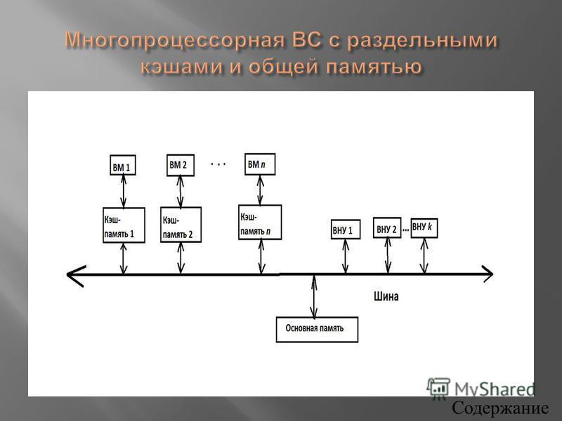 Данная модель мультипроцессорной системы наиболее распространена в настоящее время. Структурная схема многопроцессорной ВС с раздельными кэшами и общей памятью представлена на рис. 3.39. Каждый ВМ имеет собственную локальную кэш - память, имеется общ
