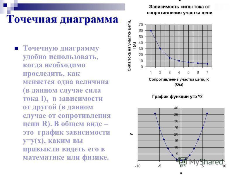 Точечная диаграмма Точечную диаграмму удобно использовать, когда необходимо проследить, как меняется одна величина (в данном случае сила тока I), в зависимости от другой (в данном случае от сопротивления цепи R). В общем виде – это график зависимости