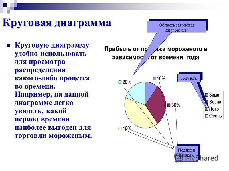 Круговая диаграмма Круговую диаграмму удобно использовать для просмотра распределения какого-либо процесса во времени. Например, на данной диаграмме легко увидеть, какой период времени наиболее выгоден для торговли мороженым. Область заголовка диагра