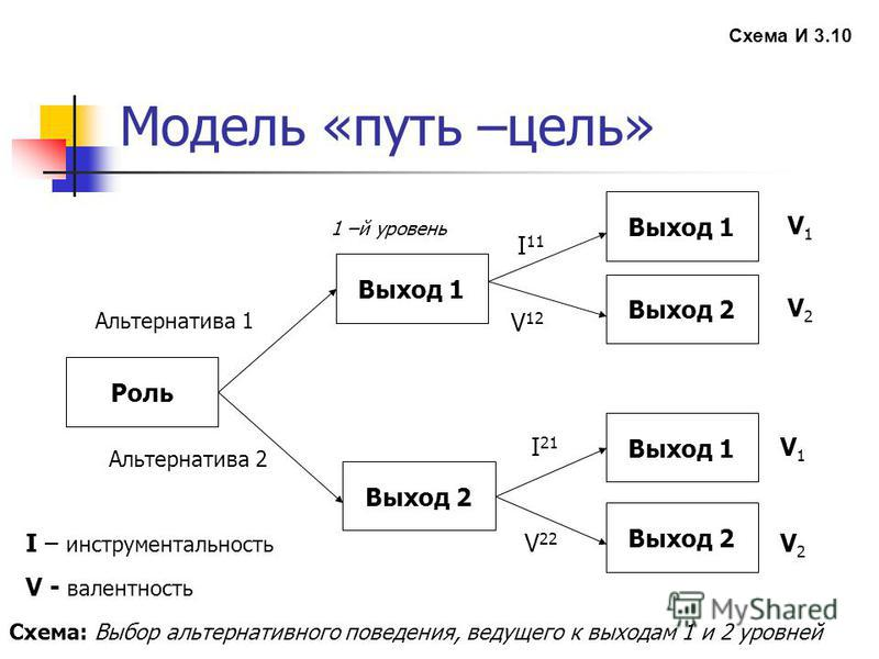 Модель «путь –цель» Схема И 3.10 Роль Выход 2 Выход 1 Выход 2 Выход 1 Выход 2 Выход 1 Альтернатива 1 Альтернатива 2 I – инструмендальность V - валентность 1 –й уровень I 11 V 12 I 21 V 22 V1V1 V2V2 V1V1 V2V2 Схема: Выбор альтернативного поведения, ве