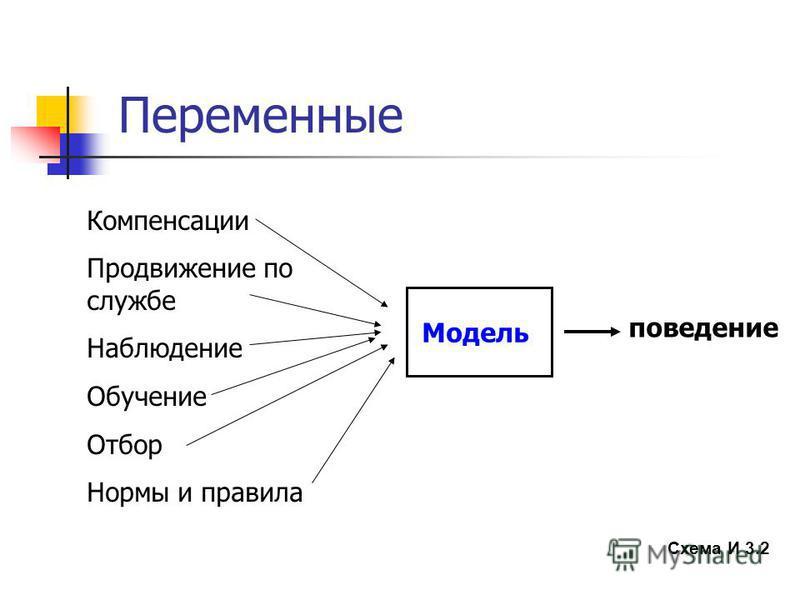 Переменные Схема И 3.2 Компенсации Продвижение по службе Наблюдение Обучение Отбор Нормы и правила Модель поведение