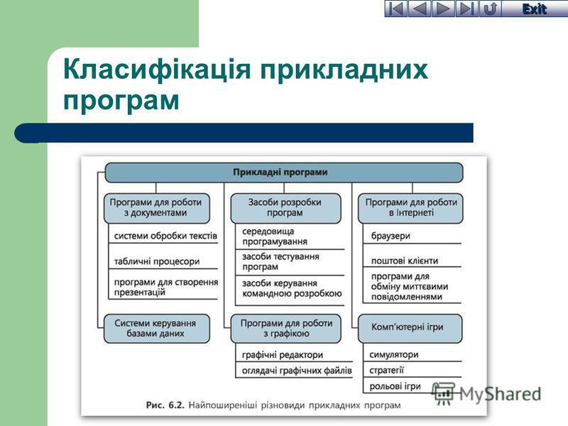 Exit Класифікація прикладних програм