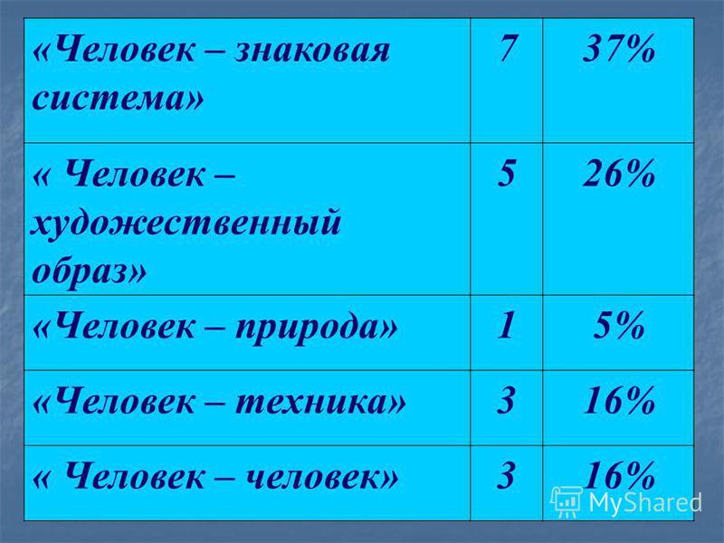 «Человек – знаковая система» 737% « Человек – художественный образ» 526% «Человек – природа»15% «Человек – техника»316% « Человек – человек»316%