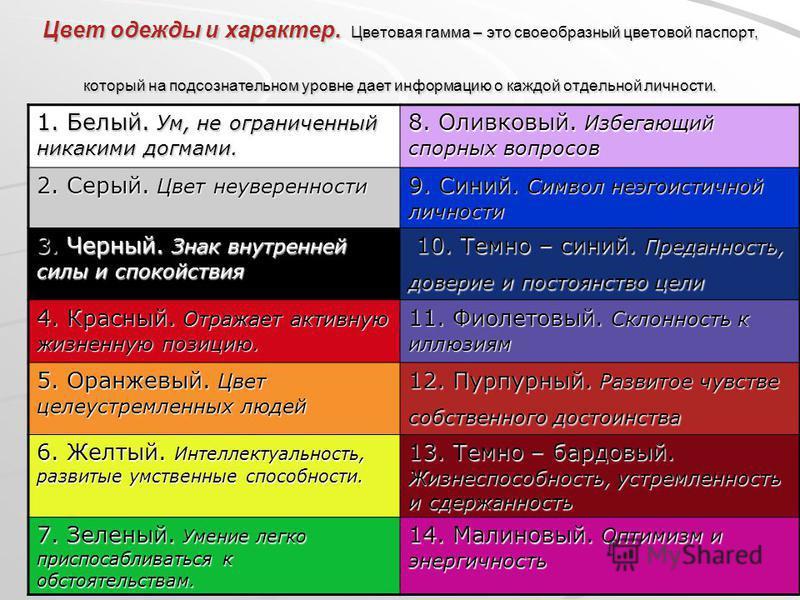 Цвет одежды и характер. Цветовая гамма – это своеобразный цветовой паспорт, который на подсознательном уровне дает информацию о каждой отдельной личности. 1. Белый. Ум, не ограниченный никакими догмами. 8. Оливковый. Избегающий спорных вопросов 2. Се