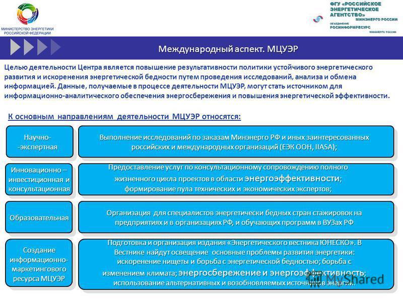 Международный аспект. МЦУЭР Целью деятельности Центра является повышение результативности политики устойчивого энергетического развития и искоренения энергетической бедности путем проведения исследований, анализа и обмена информацией. Данные, получае