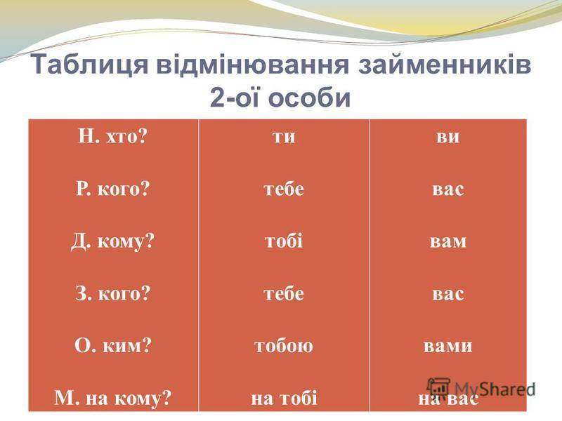 Таблиця відмінювання займенників 2-ої особи Н. хто? Р. кого? Д. кому? З. кого? О. ким? М. на кому? ти тебе тобі тебе тобою на тобі ви вас вам вас вами на вас