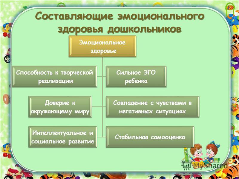 Составляющие эмоционального здоровья дошкольников Эмоциональное здоровье Доверие к окружающему миру Совладение с чувствами в негативных ситуациях Интеллектуальное и социальное развитие Стабильная самооценка Способность к творческой реализации Сильное