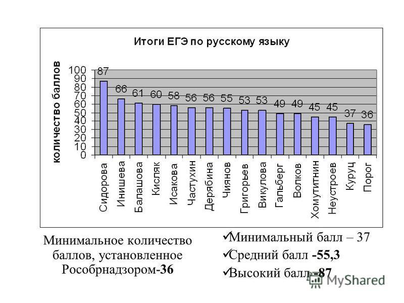 Минимальное количество баллов, установленное Рособрнадзором-36 Минимальный балл – 37 Средний балл -55,3 Высокий балл -87