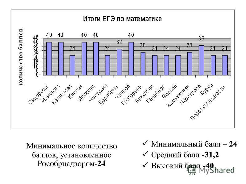 Минимальное количество баллов, установленное Рособрнадзором-24 Минимальный балл – 24 Средний балл -31,2 Высокий балл -40