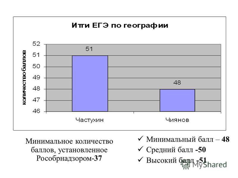 Минимальное количество баллов, установленное Рособрнадзором-37 Минимальный балл – 48 Средний балл -50 Высокий балл -51