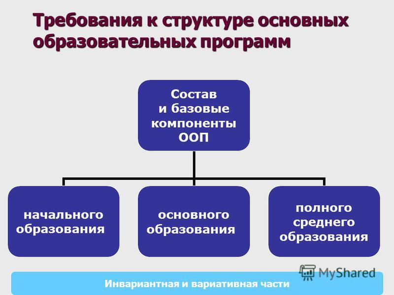 Состав и базовые компоненты ООП начального образования основного образования полного среднего образования Инвариантная и вариативная части
