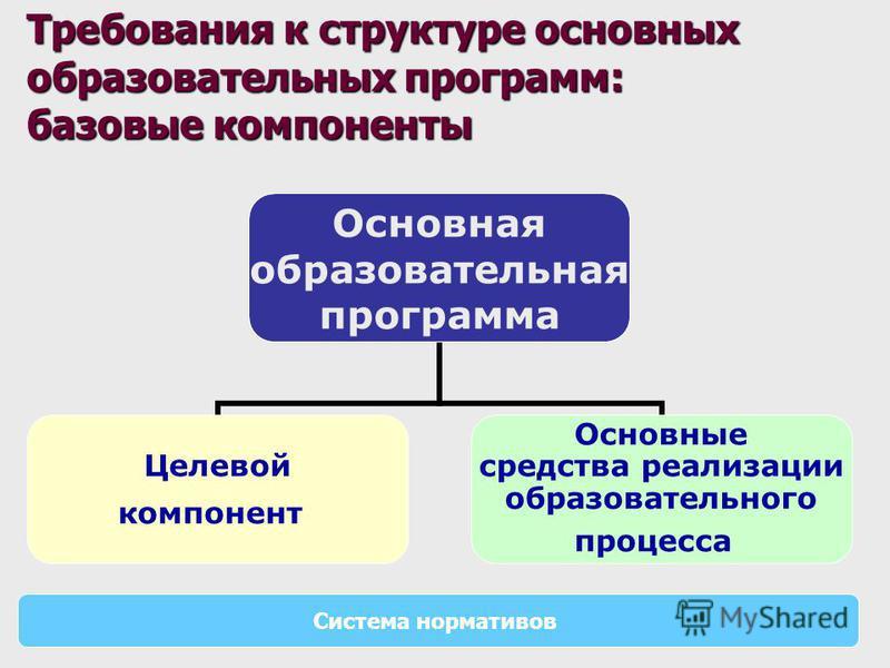 Основная образовательная программа Целевой компонент Основные средства реализации образовательного процесса Требования к структуре основных образовательных программ: базовые компоненты Система нормативов