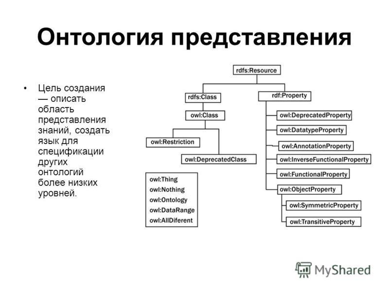 Онтология представления Цель создания описать область представления знаний, создать язык для спецификации других онтологий более низких уровней.