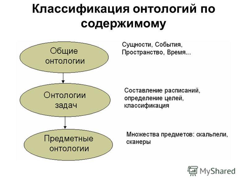 Классификация онтологий по содержимому