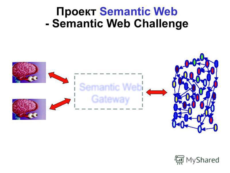 Architecture of OSW Apps Проект Semantic Web - Semantic Web Challenge Prof. Enrico Motta