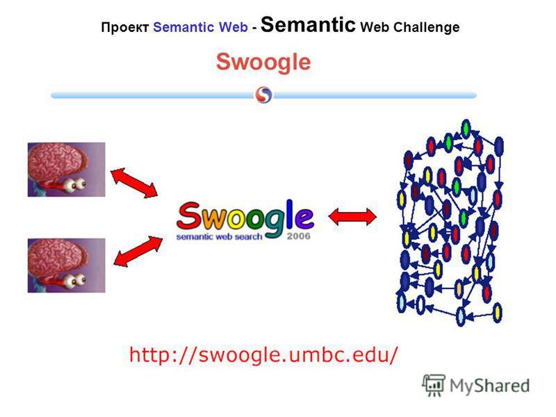 Современные разработки проекта Semantic Web Проект Semantic Web - Semantic Web Challenge Prof. Enrico Motta